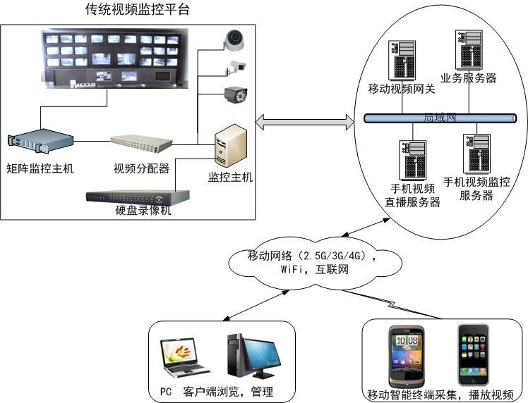 3g视频监控_移动视频安防监控
